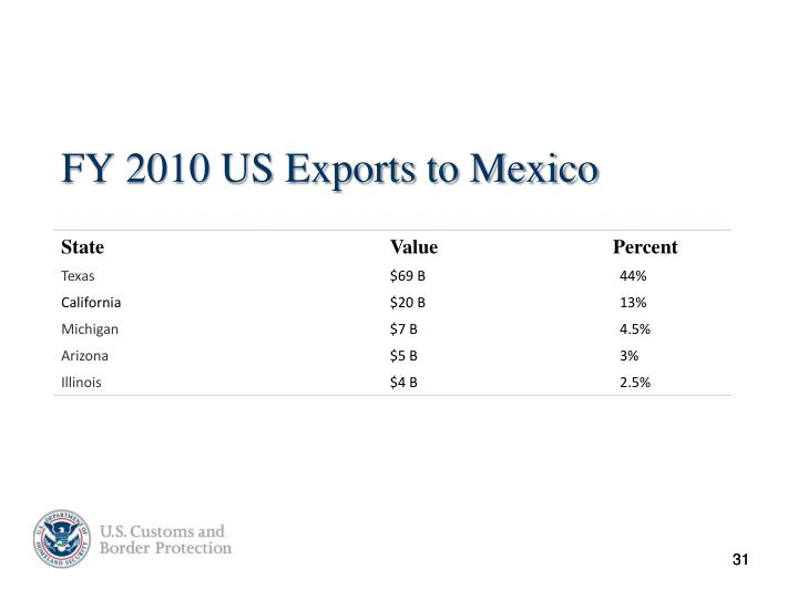 FY 2010 US Exports to Mexico