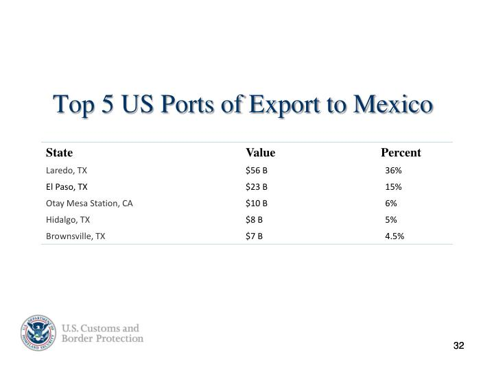 Top 5 US Ports of Export to Mexico
