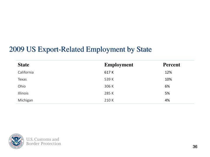 2009 US Export-Related Employment by State