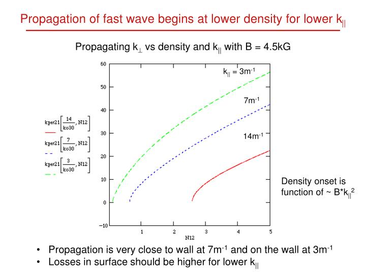 Propagation of fast wave begins at lower density for lower k