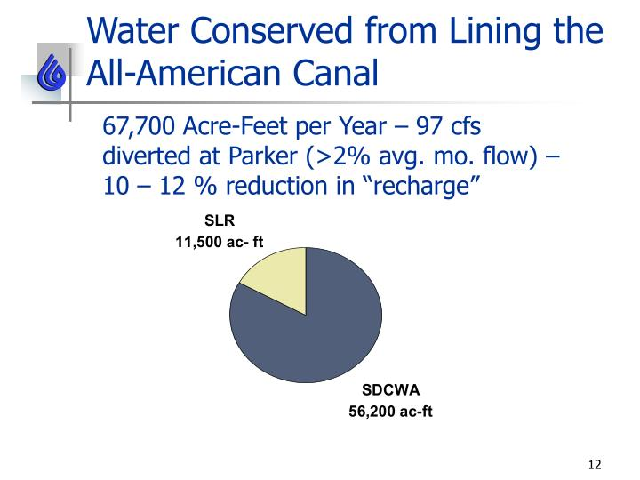 Water Conserved from Lining the All-American Canal