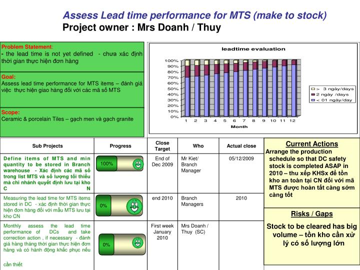Assess Lead time performance for MTS (make to stock)