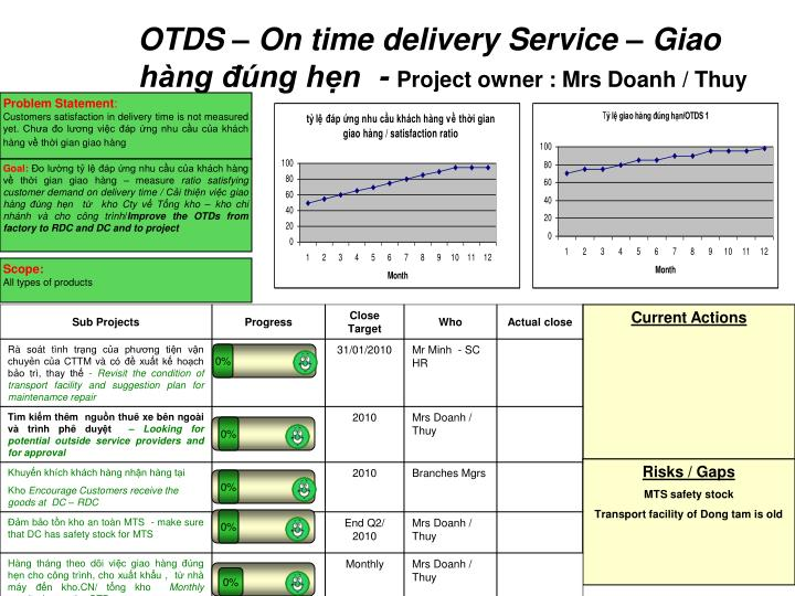OTDS – On time delivery Service – Giao hàng đúng hẹn  -