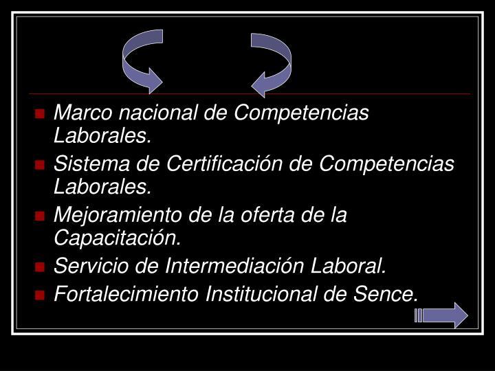 Marco nacional de Competencias Laborales.