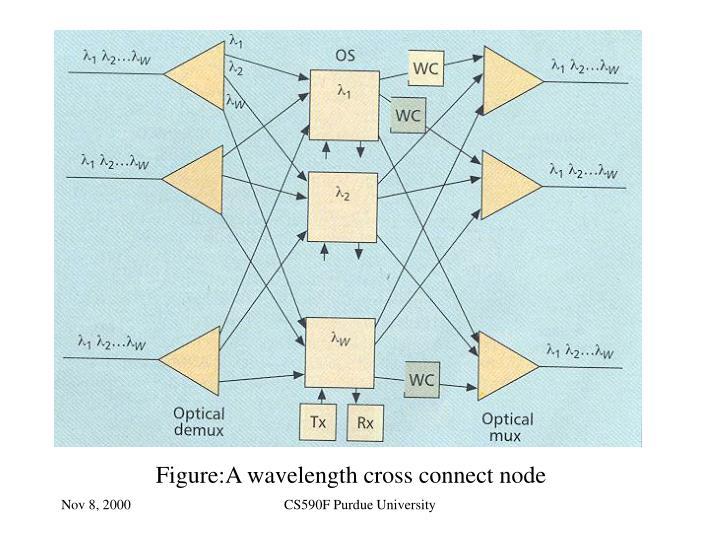 Figure:A wavelength cross connect node