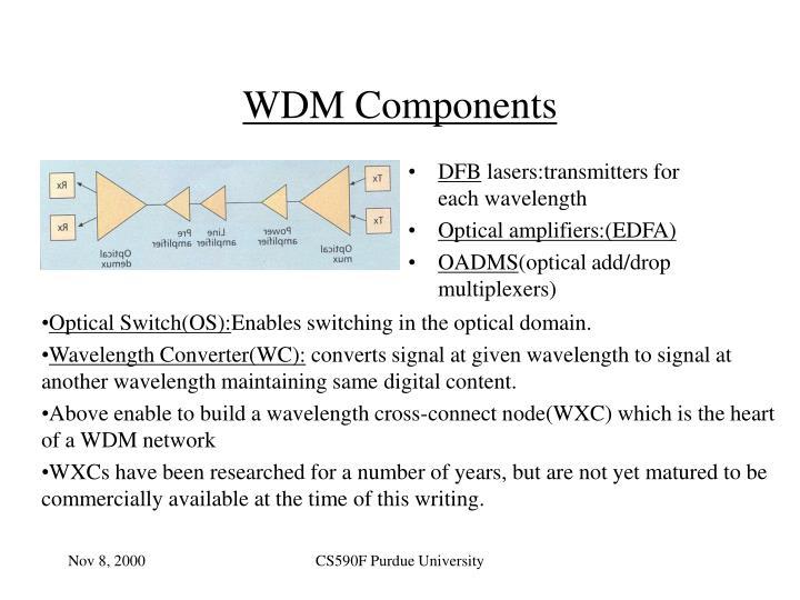 WDM Components