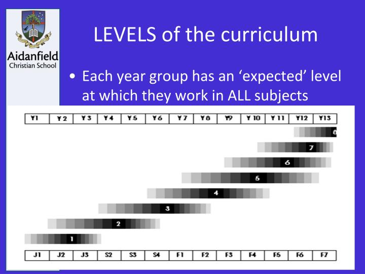 LEVELS of the curriculum