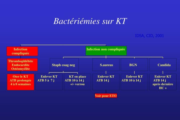 Bactériémies sur KT