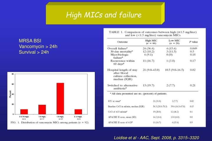 High MICs and failure