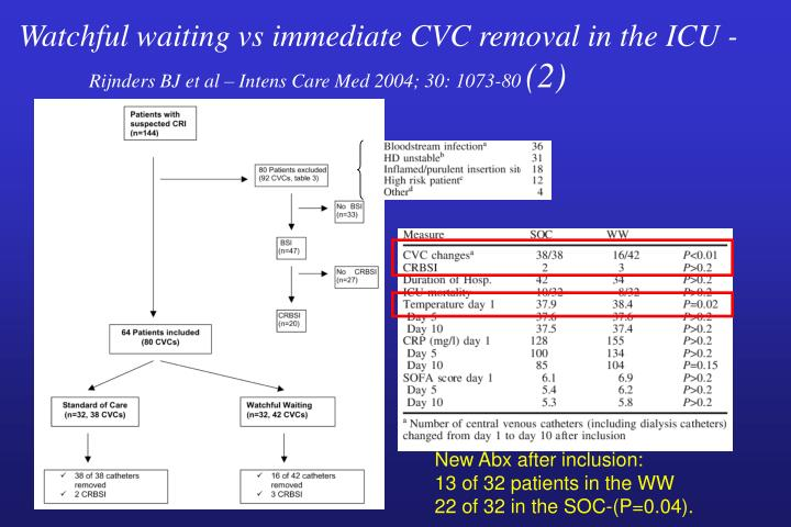 Watchful waiting vs immediate CVC removal in the ICU -