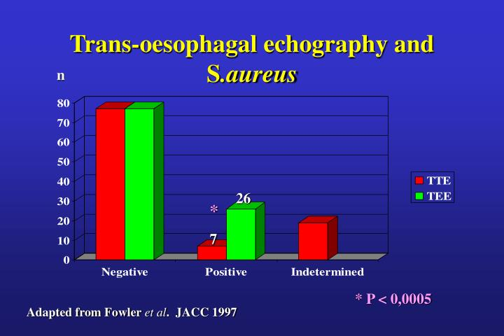 Trans-oesophagal echography and S