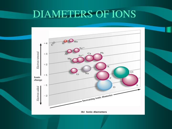 DIAMETERS OF IONS