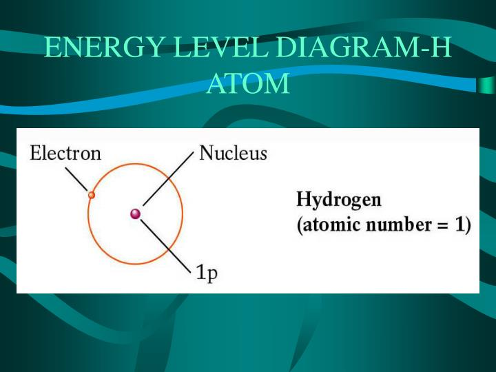 ENERGY LEVEL DIAGRAM-H ATOM