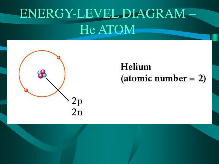 ENERGY-LEVEL DIAGRAM – He ATOM