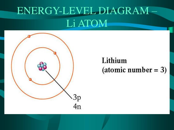 ENERGY-LEVEL DIAGRAM – Li ATOM