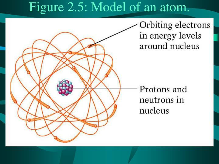 Model of an atom fig
