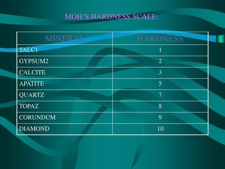 MOH'S HARDNESS SCALE: