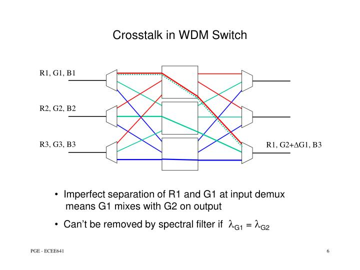 Crosstalk in WDM Switch