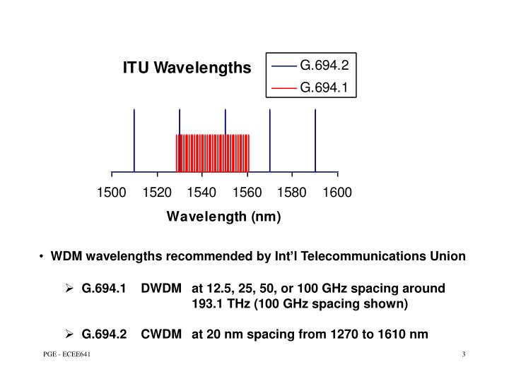WDM wavelengths recommended by Int'l Telecommunications Union