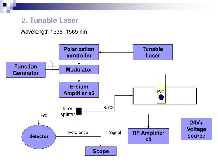 2. Tunable Laser