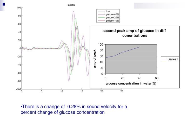 There is a change of  0.28% in sound velocity for a percent change of glucose concentration