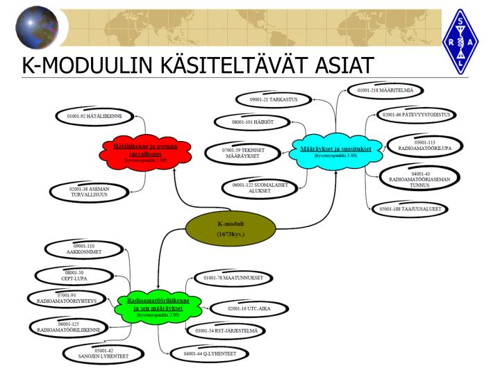 K-MODUULIN KÄSITELTÄVÄT ASIAT