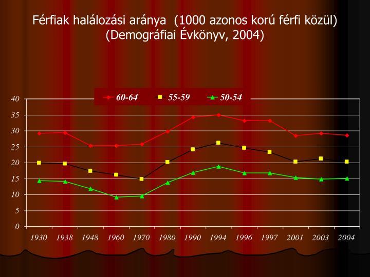 Férfiak halálozási aránya  (1000 azonos korú férfi közül)
