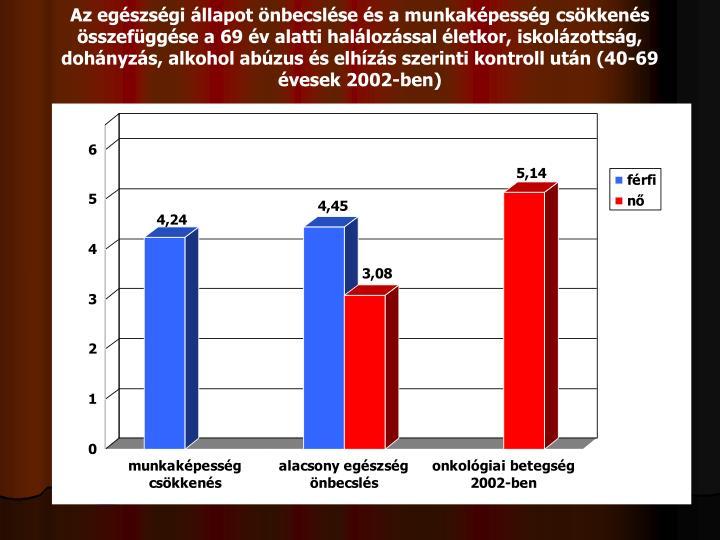 Az egészségi állapot önbecslése és a munkaképesség csökkenés összefüggése a 69 év alatti halálozással életkor, iskolázottság, dohányzás, alkohol abúzus és elhízás szerinti kontroll után (40-69 évesek 2002-ben)