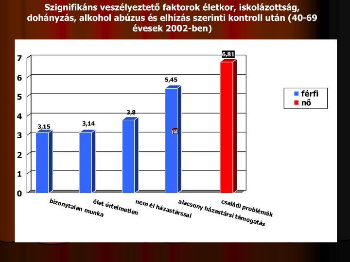 Szignifikáns veszélyeztető faktorok életkor, iskolázottság, dohányzás, alkohol abúzus és elhízás szerinti kontroll után (40-69 évesek 2002-ben)