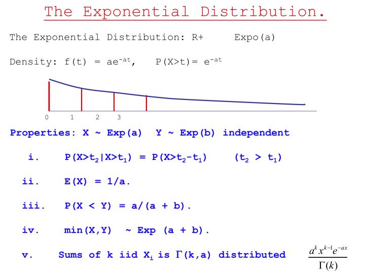 The Exponential Distribution.