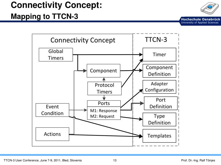 Connectivity Concept:
