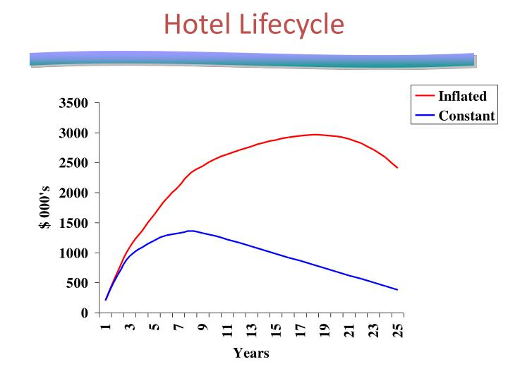 Hotel lifecycle1