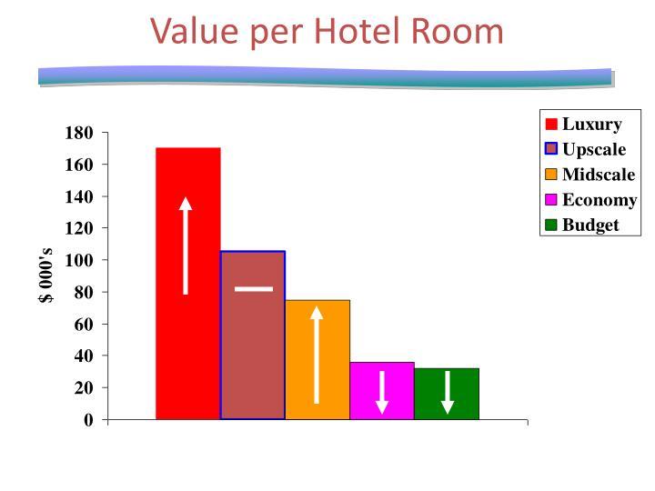 Value per Hotel Room