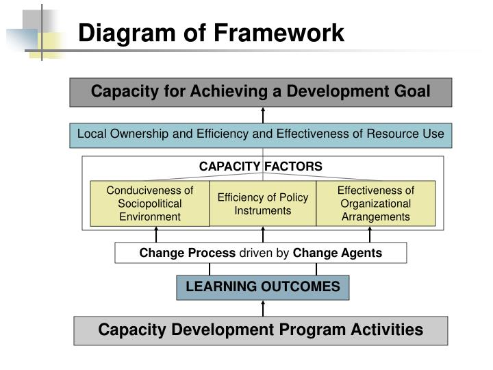 Diagram of Framework