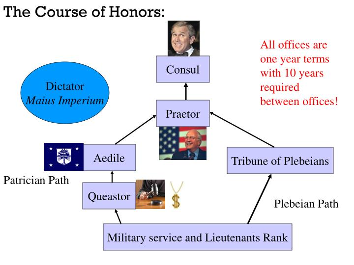 The Course of Honors: