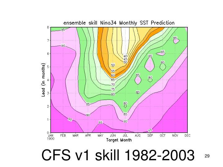 CFS v1 skill 1982-2003