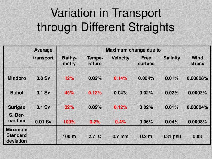 Variation in Transport