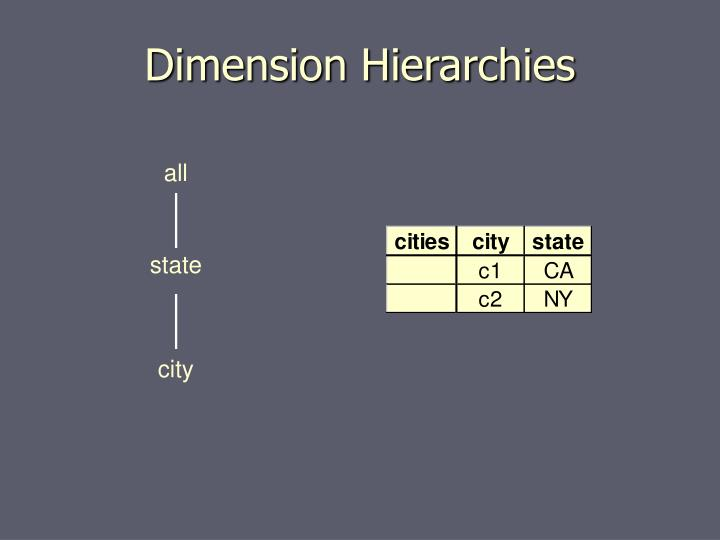 Dimension Hierarchies