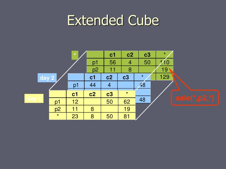 Extended Cube