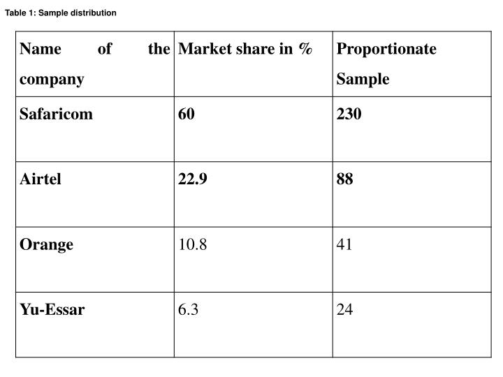 Table 1: Sample distribution