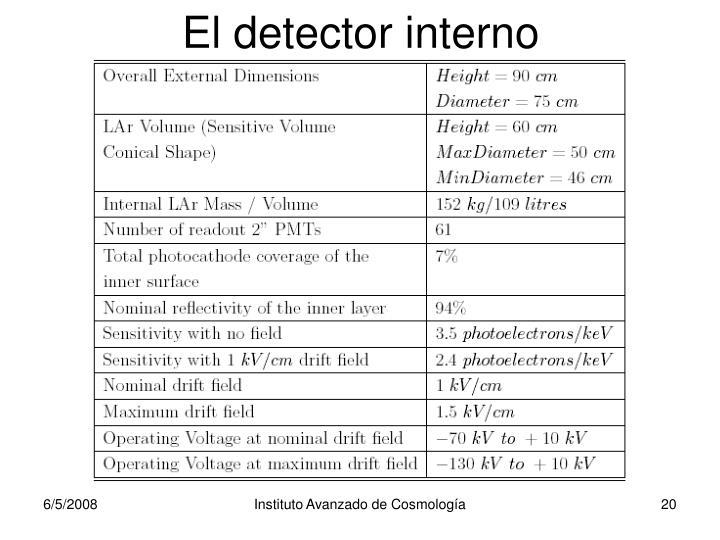 El detector interno