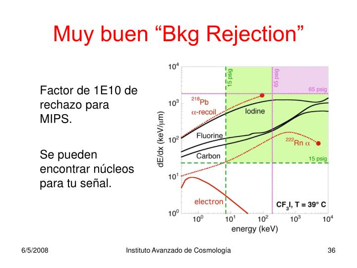 """Muy buen """"Bkg Rejection"""""""