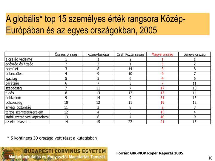 A globális* top 15 személyes érték rangsora Közép-Európában és az egyes országokban, 2005