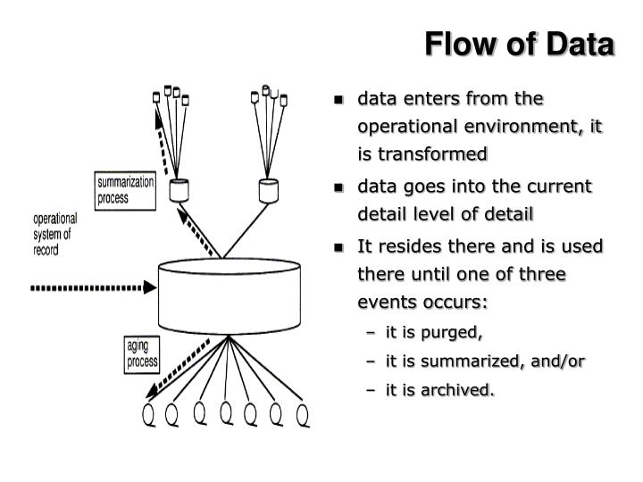 Flow of Data