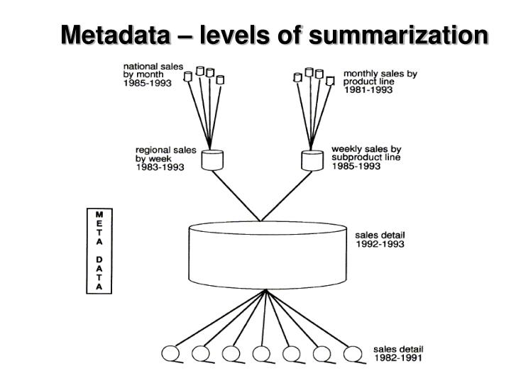 Metadata – levels of summarization