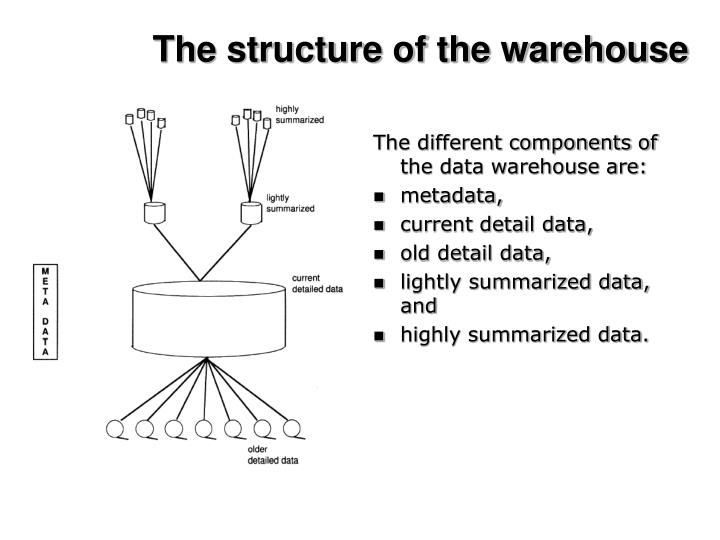 The structure of the warehouse