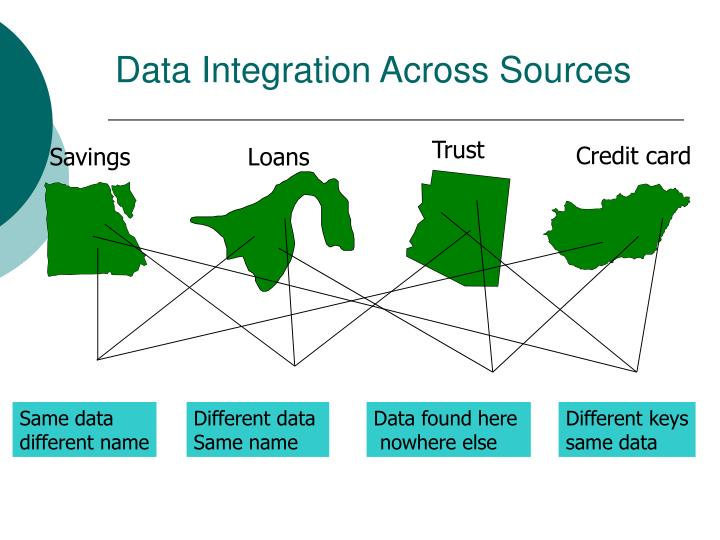 Data Integration Across Sources