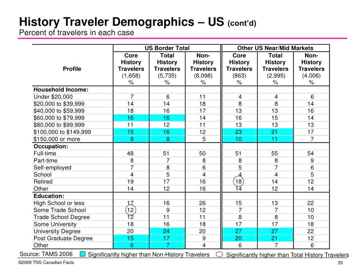 Significantly higher than Non-History Travelers