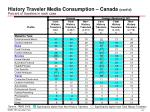 history traveler media consumption canada cont d percent of travelers in each case