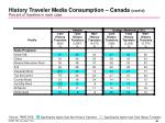 history traveler media consumption canada cont d percent of travelers in each case2